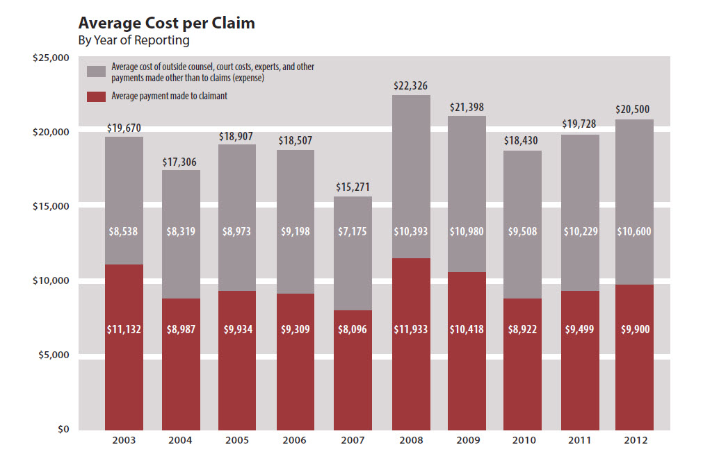 Average Cost of Legal Malpractice Claims in Oregon 2003 to 2012