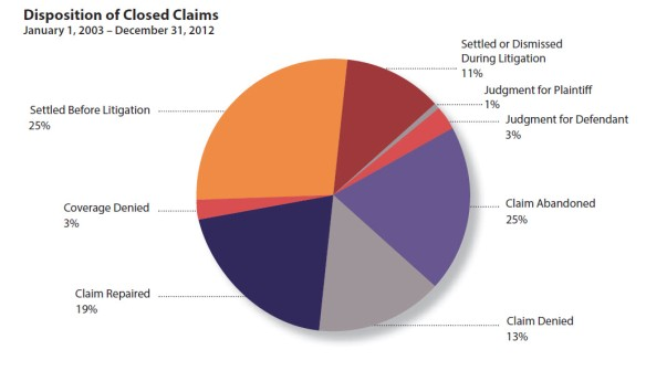 Disposition of Oregon Legal Malpractice Claims 2003 to 2012