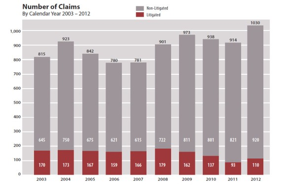 Number of Legal Malpractice Claims in Oregon 2003 to 2012