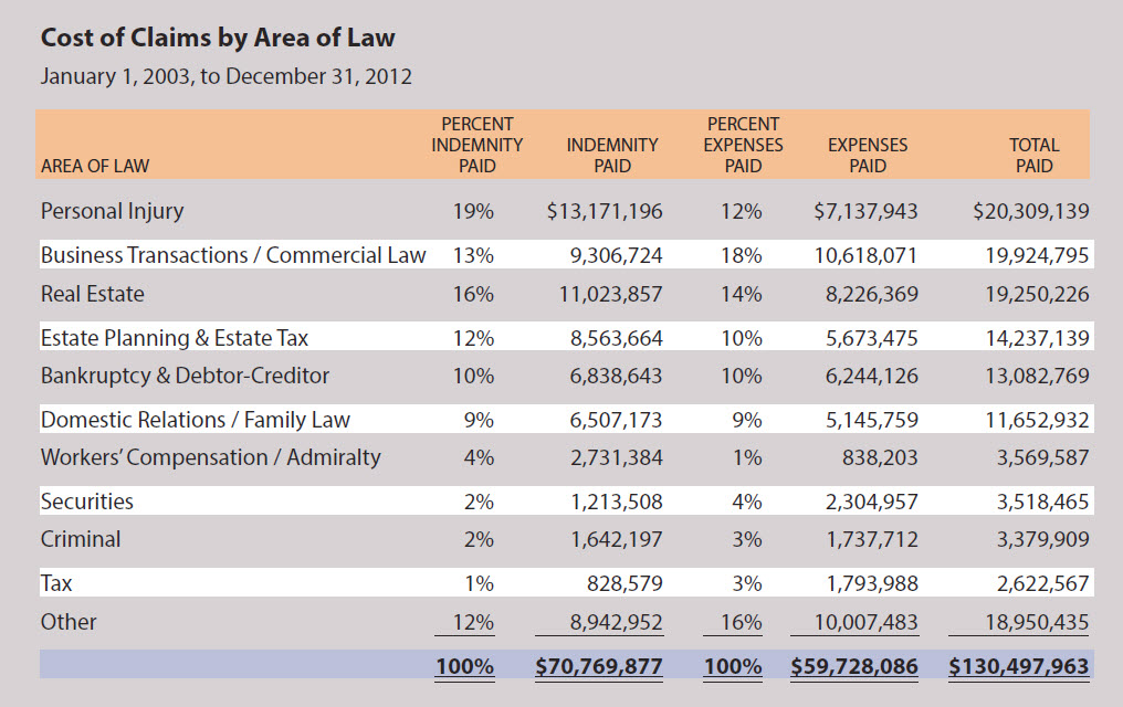 Cost of Legal Malpractice Claims in Oregon by Area of Law 2003 to 2012