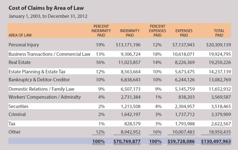Cost and Frequency of Oregon Legal Malpractice Claims [Infographic] (1/2)