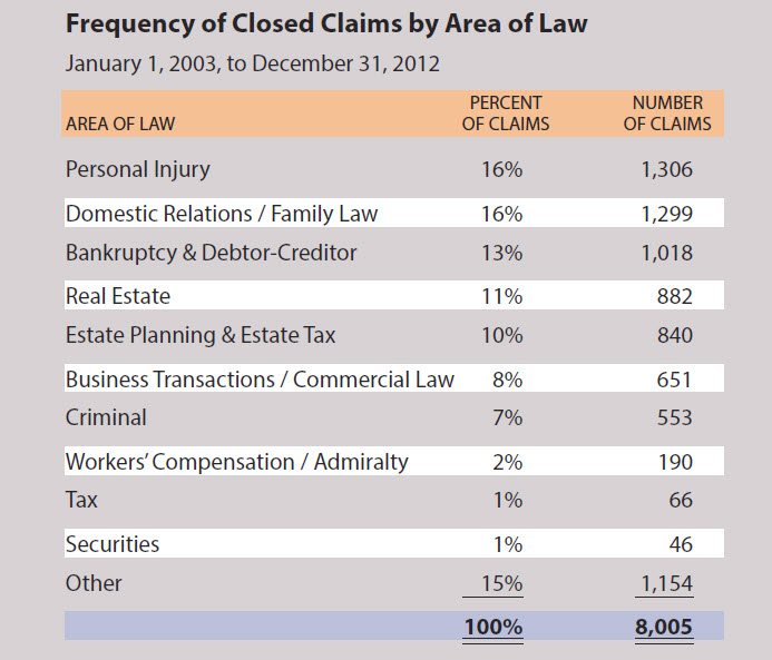 Frequency of Legal Malpractice Claims in Oregon by Area of Law 2003 to 2012