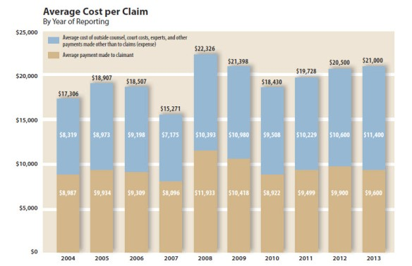 Average Cost Per Claim