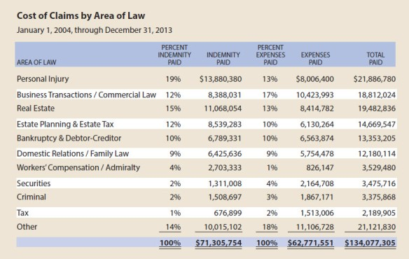 Cost of Claims by Area of Law