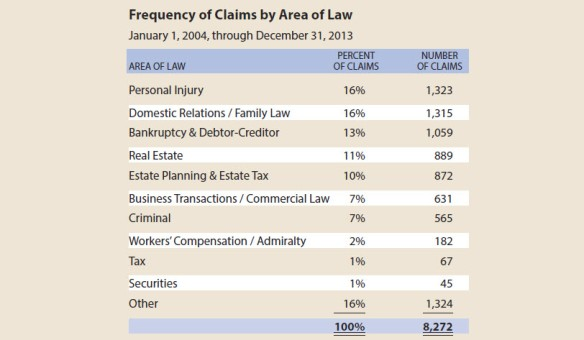 Frequency of Claims by Area of Law