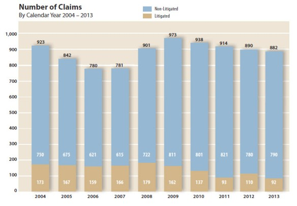 Number of claims